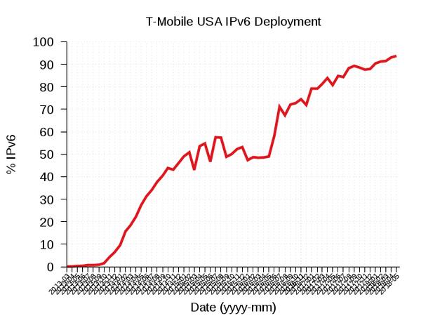 T-mobile IPv6 Deployment