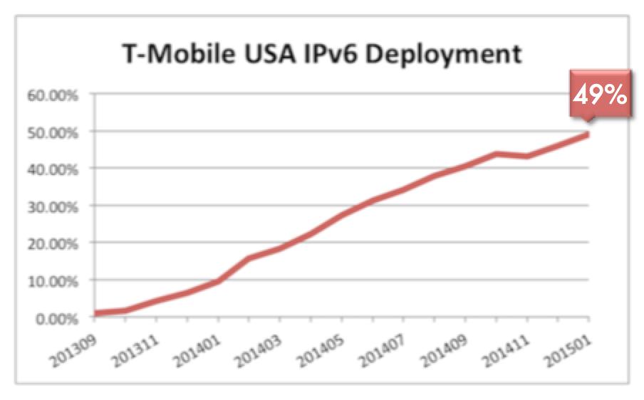 T-Mobile IPv6 Deployment graph 2015