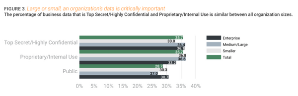 Large or small, an organization's data is critically important