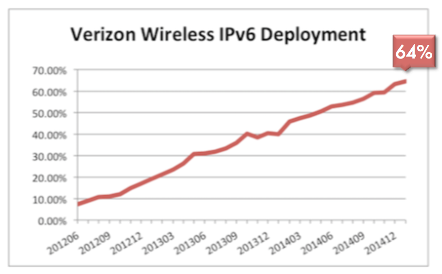 Verizon Wireless IPv6 Deployment graph 2015