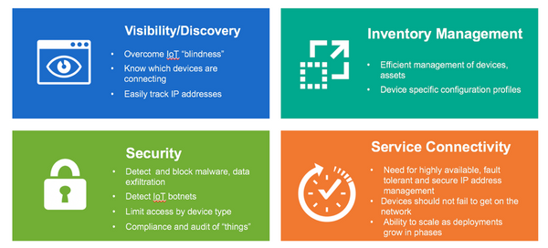 Visibility and Anomaly Detection in the Age of IoT - Table