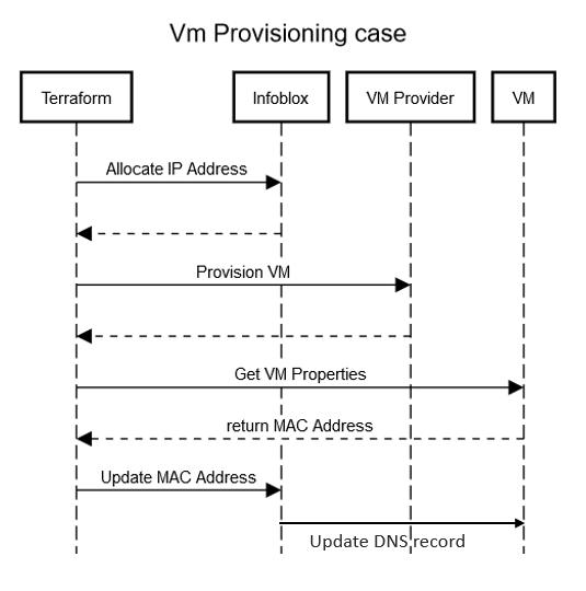Vm Provisioning case