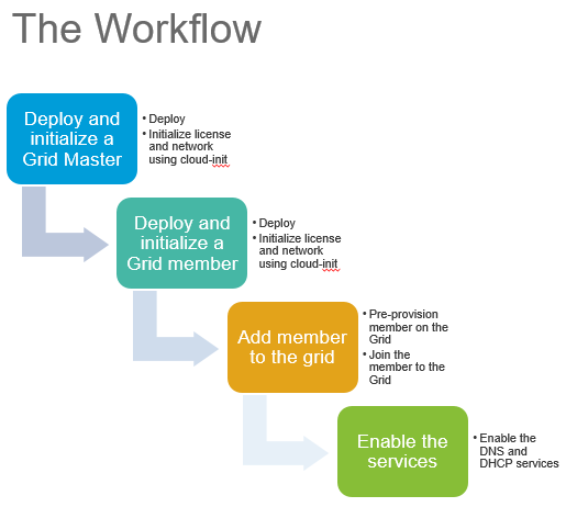 Zero Touch Provisioning of Infoblox Grid on Open Stack - Workflow